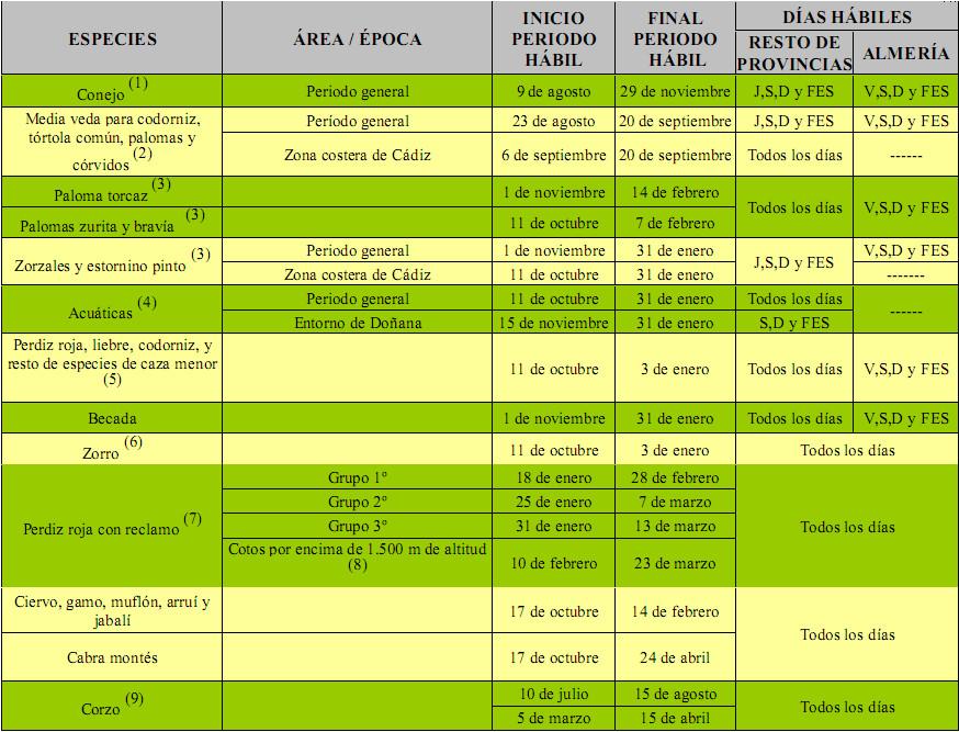 Torcacescom Almacen De Noticias Periodos Habiles De Caza 2015